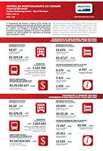 Relatório da Central de Monitoramento do Turismo na Cidade de São Paulo - junho/2018