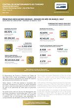 Relatório da Central de Monitoramento do Turismo na Cidade de São Paulo - março/2017