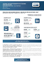 Relatório da Central de Monitoramento do Turismo na Cidade de São Paulo - outubro/2017
