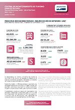 Relatório da Central de Monitoramento do Turismo na Cidade de São Paulo - setembro/2017