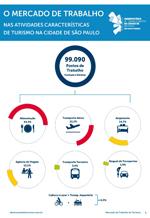 Relatório O Mercado de Trabalho no Turismo na Cidade de São Paulo 2014